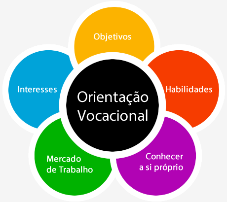 Orientação Profissional Preço na Santa Efigênia - Orientação Psicológica em São Paulo