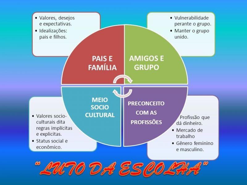 Orientação Vocacional com Psicólogo na Consolação - Orientação Psicológica em São Paulo