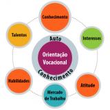 onde encontrar orientação profissional na Vila Gustavo