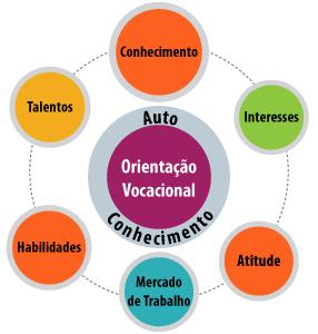 Onde Encontrar Orientação Profissional em São Mateus - Orientação Psicológica em Sp