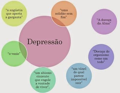 Tratamento para Depressão na Cidade Jardim - Tratamento Psicológico de Ansiedade